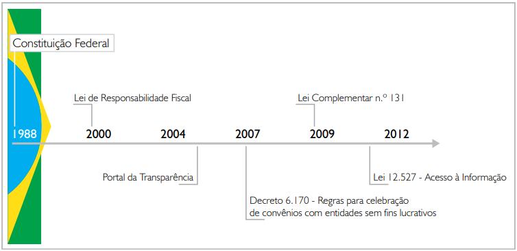Histórico de normativos que ampliaram o acesso à informação no Brasil
